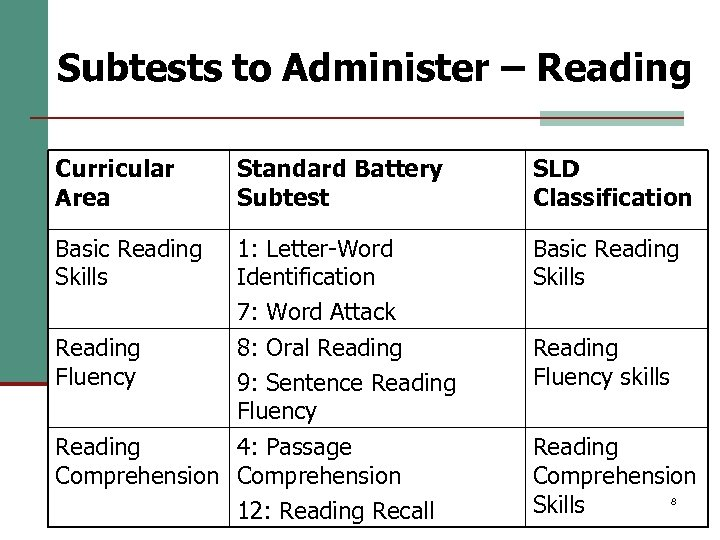 Subtests to Administer – Reading Curricular Area Standard Battery Subtest SLD Classification Basic Reading