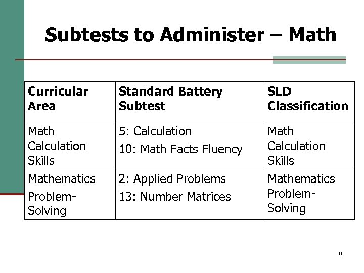 Subtests to Administer – Math Curricular Area Standard Battery Subtest SLD Classification Math Calculation