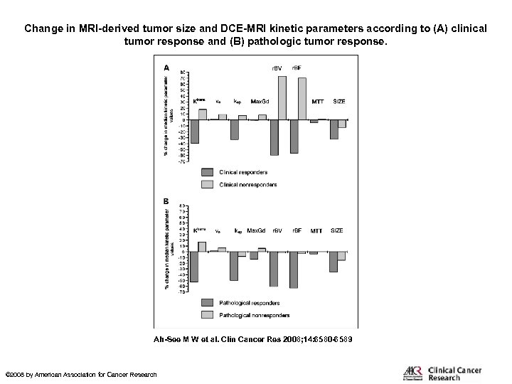 Change in MRI-derived tumor size and DCE-MRI kinetic parameters according to (A) clinical tumor