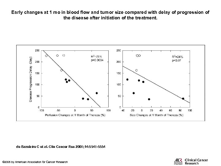 Early changes at 1 mo in blood flow and tumor size compared with delay