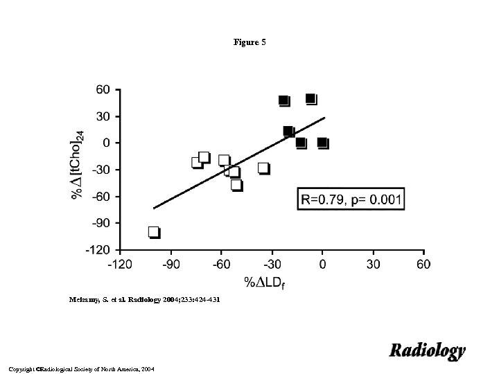 Figure 5 Meisamy, S. et al. Radiology 2004; 233: 424 -431 Copyright ©Radiological Society