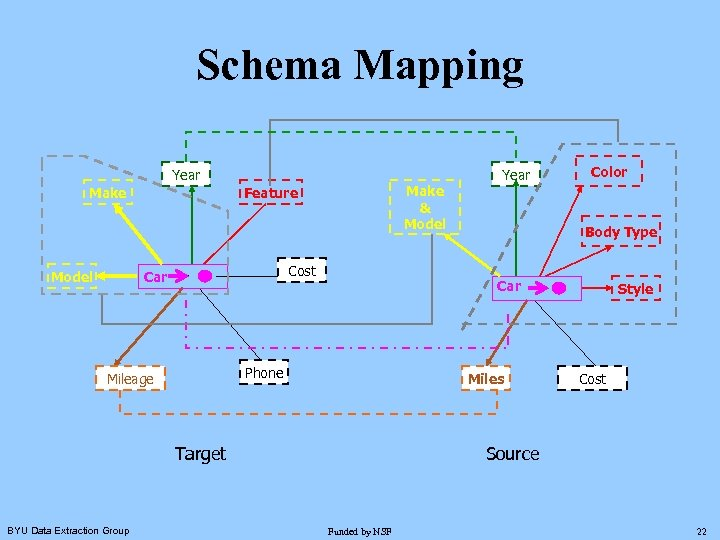 Schema Mapping Year Make Model Make & Model Feature Cost Car Body Type Miles