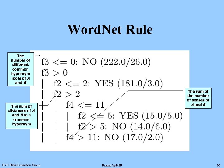 Word. Net Rule The number of different common hypernym roots of A and B