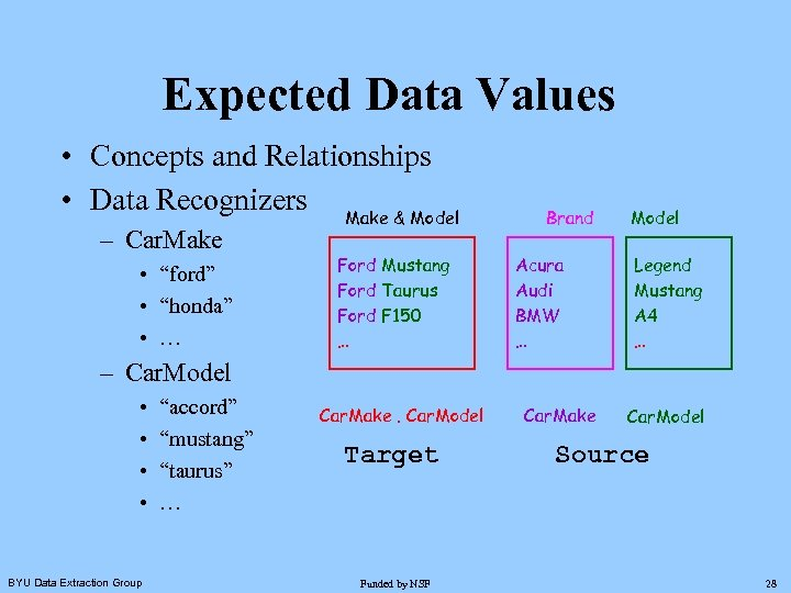Expected Data Values • Concepts and Relationships • Data Recognizers Make & Model –