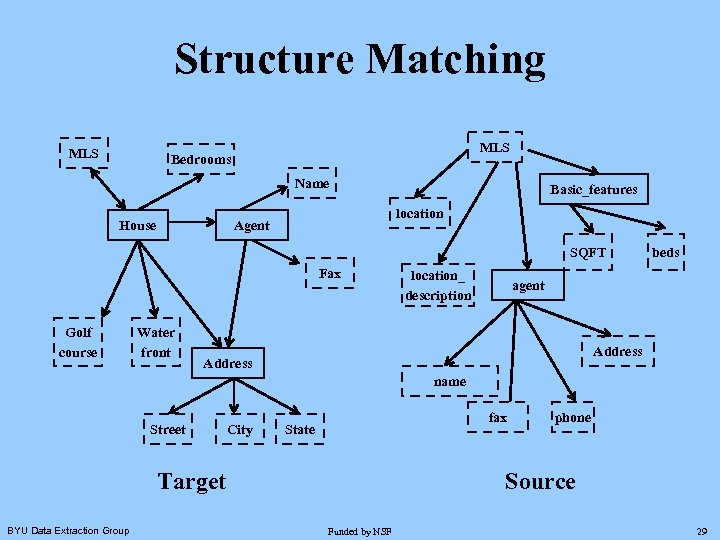 Structure Matching MLS Bedrooms Name House Basic_features location Agent SQFT Fax Golf course Water