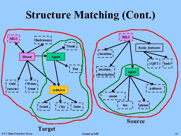 Structure Matching (Cont. ) MLS Bedrooms Name House Basic_features location Agent SQFT Fax Golf