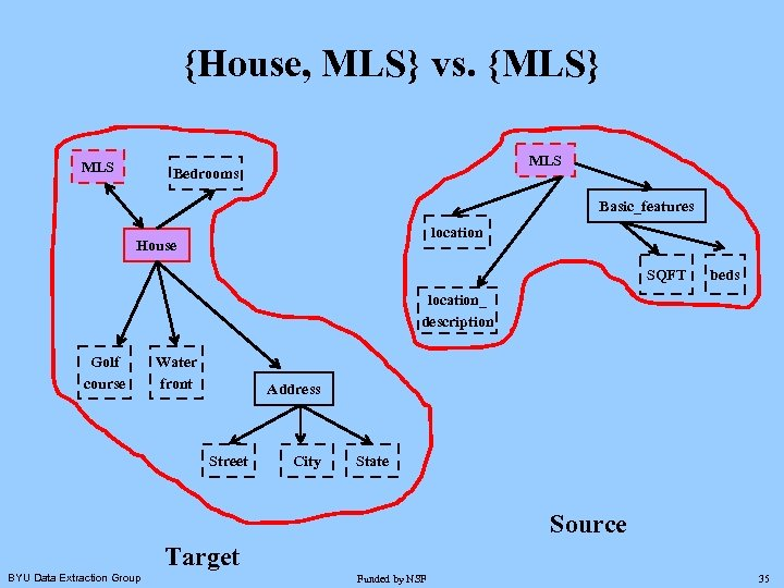{House, MLS} vs. {MLS} MLS Bedrooms Basic_features location House SQFT beds location_ description Golf