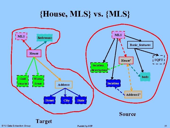 {House, MLS} vs. {MLS} MLS Bedrooms Basic_features House SQFT House' location_ description Golf course