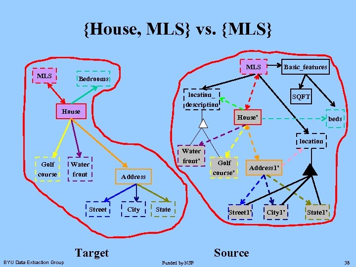 {House, MLS} vs. {MLS} MLS Basic_features Bedrooms location_ description House SQFT House' beds location