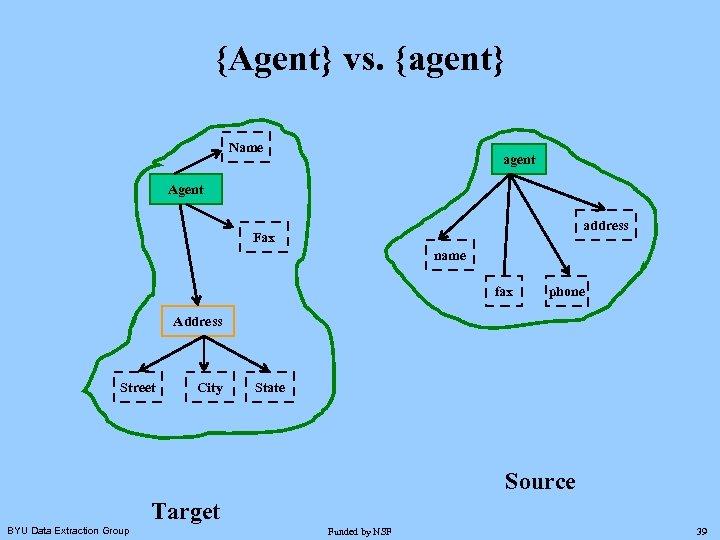 {Agent} vs. {agent} Name agent Agent address Fax name fax phone Address Street City