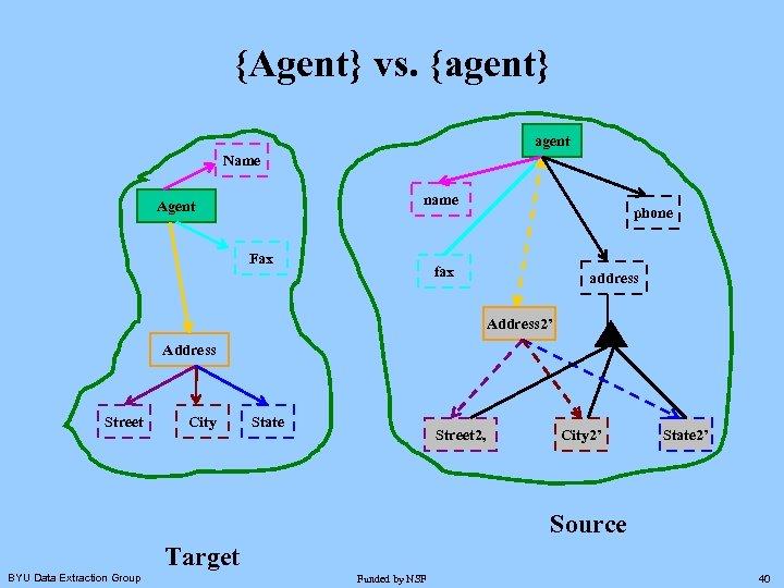 {Agent} vs. {agent} agent Name name Agent Fax phone fax address Address 2' Address