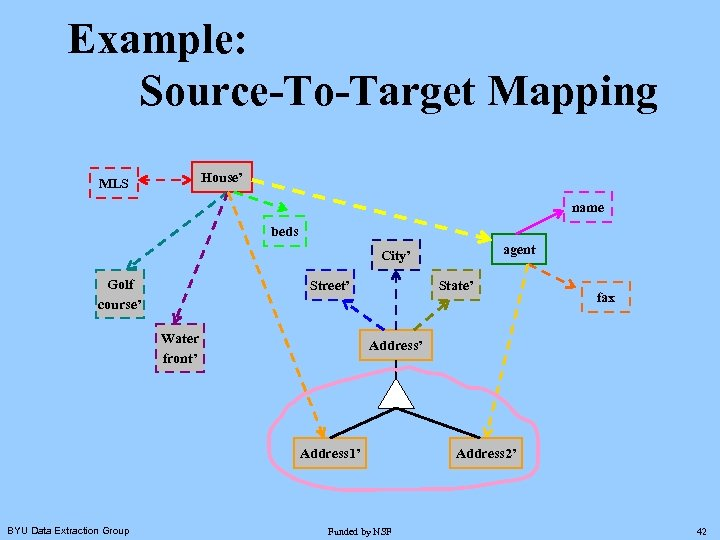 Example: Source-To-Target Mapping House' MLS name beds agent City' Golf course' Street' Water front'