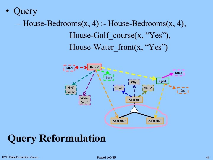 """• Query – House-Bedrooms(x, 4) : - House-Bedrooms(x, 4), House-Golf_course(x, """"Yes""""), House-Water_front(x, """"Yes"""")"""