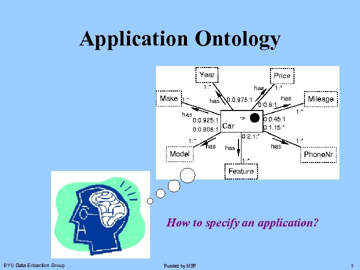 Application Ontology How to specify an application? BYU Data Extraction Group Funded by NSF