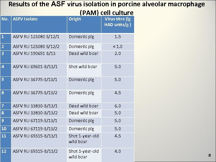 Results of the ASF virus isolation in porcine alveolar macrophage (PAM) cell culture No.