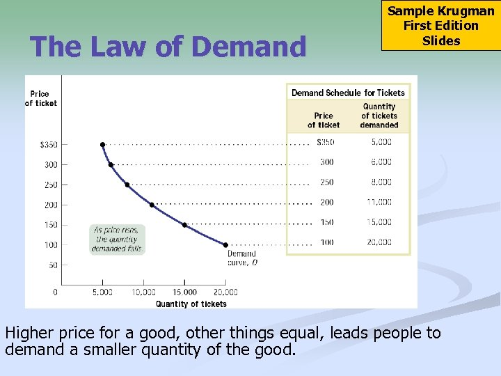 The Law of Demand Sample Krugman First Edition Slides Higher price for a good,