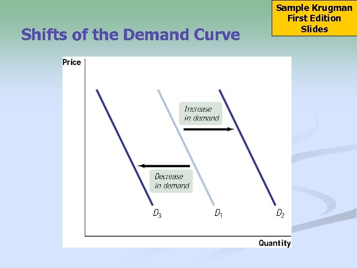 Shifts of the Demand Curve Sample Krugman First Edition Slides
