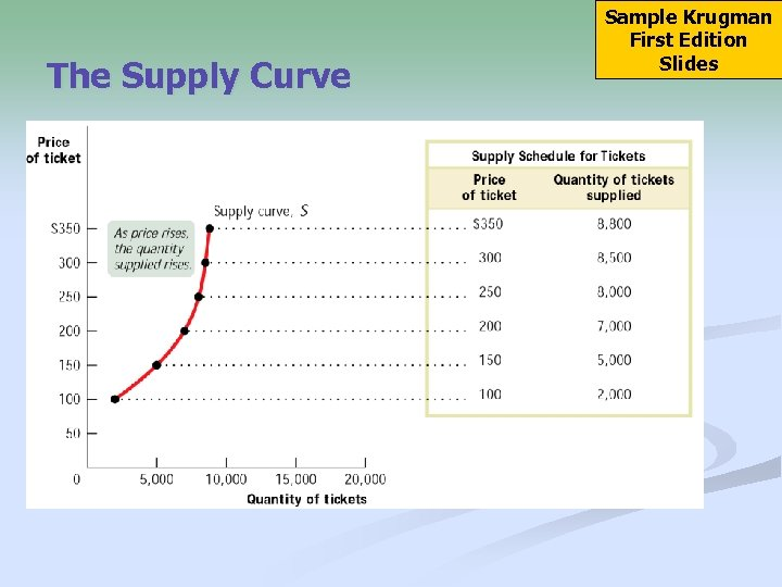 The Supply Curve Sample Krugman First Edition Slides