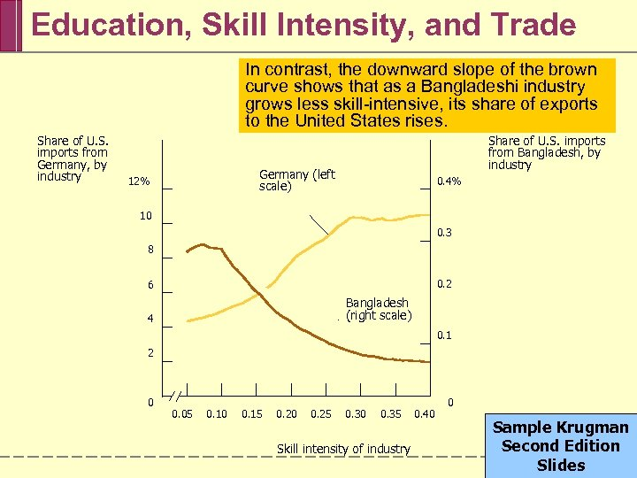 Education, Skill Intensity, and Trade In contrast, slope of the yellow of the The