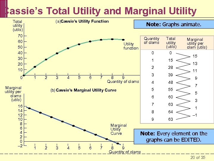 Cassie's Total Utility and Marginal Utility (a)Cassie's Utility Function Total utility (utils) Note: Graphs