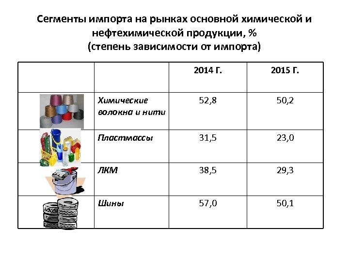 Сегменты импорта на рынках основной химической и нефтехимической продукции, % (степень зависимости от импорта)