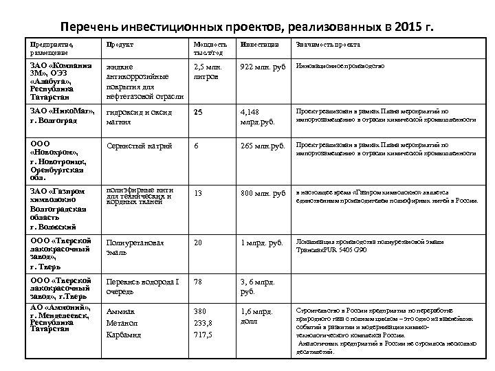 Перечень инвестиционных проектов, реализованных в 2015 г. Предприятие, размещение Продукт ЗАО «Компания 3 М»