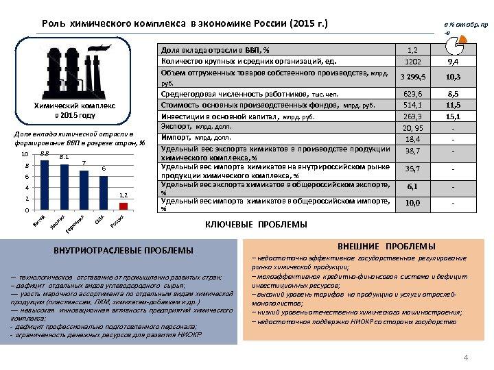 Роль химического комплекса в экономике России (2015 г. ) в % от обр. пр