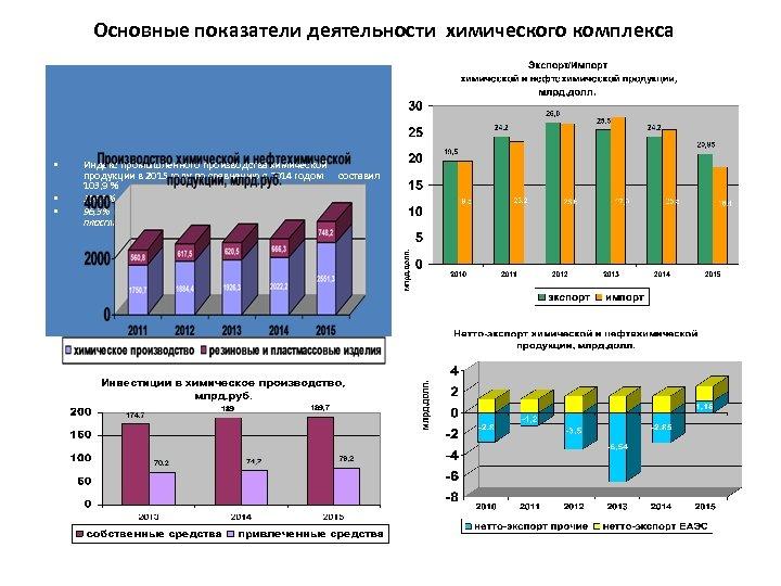 Основные показатели деятельности химического комплекса • • • Индекс промышленного производства химической продукции в