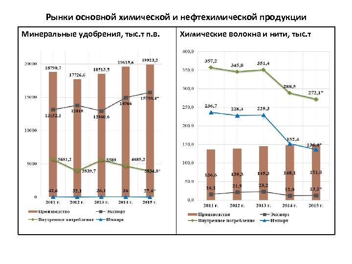 Рынки основной химической и нефтехимической продукции Минеральные удобрения, тыс. т п. в. Химические волокна