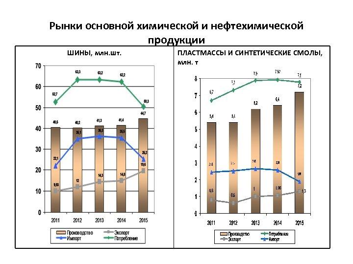 Рынки основной химической и нефтехимической продукции ШИНЫ, млн. шт. ПЛАСТМАССЫ И СИНТЕТИЧЕСКИЕ СМОЛЫ, млн.