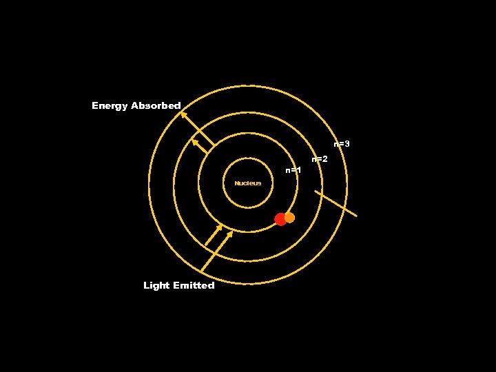 Energy Absorbed n=3 n=1 Nucleus Light Emitted n=2