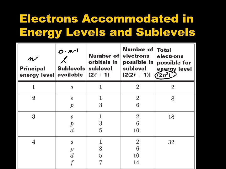 Electrons Accommodated in Energy Levels and Sublevels