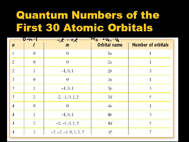 Quantum Numbers of the First 30 Atomic Orbitals