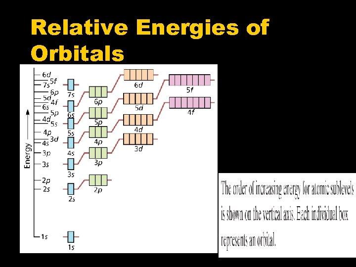 Relative Energies of Orbitals