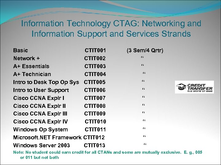 Information Technology CTAG: Networking and Information Support and Services Strands Basic CTIT 001 Network