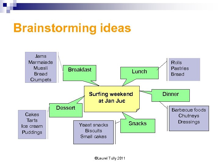 Brainstorming ideas Jams Marmalade Muesli Bread Crumpets Breakfast Lunch Surfing weekend at Jan Juc