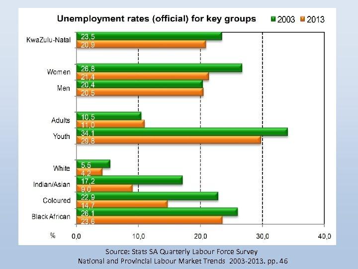 Source: Stats SA Quarterly Labour Force Survey National and Provincial Labour Market Trends 2003
