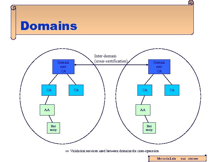 Domains Inter-domain (cross-certification) Domain root CA CA AA CA Domain root CA CA CA