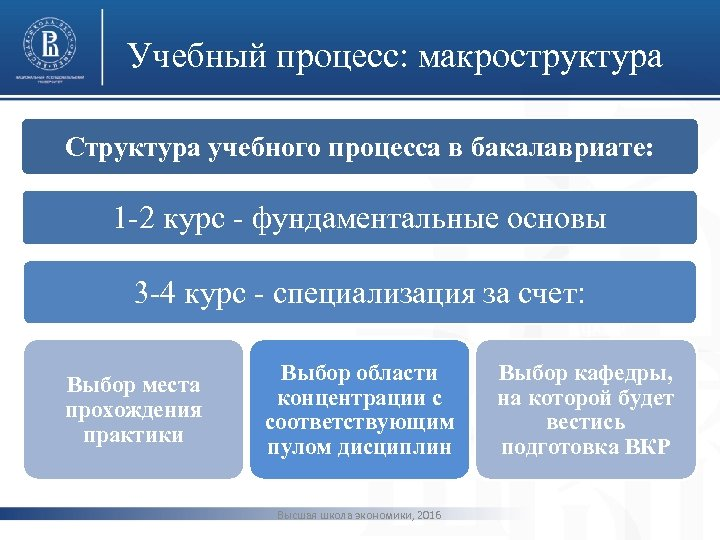 Учебный процесс: макроструктура Структура учебного процесса в бакалавриате: фото 1 -2 курс - фундаментальные
