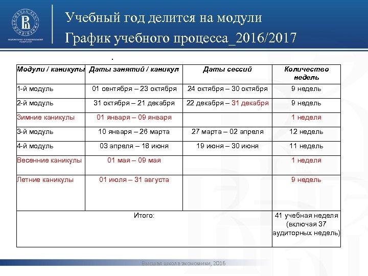 Учебный год делится на модули График учебного процесса_2016/2017 • Модули / каникулы Даты занятий