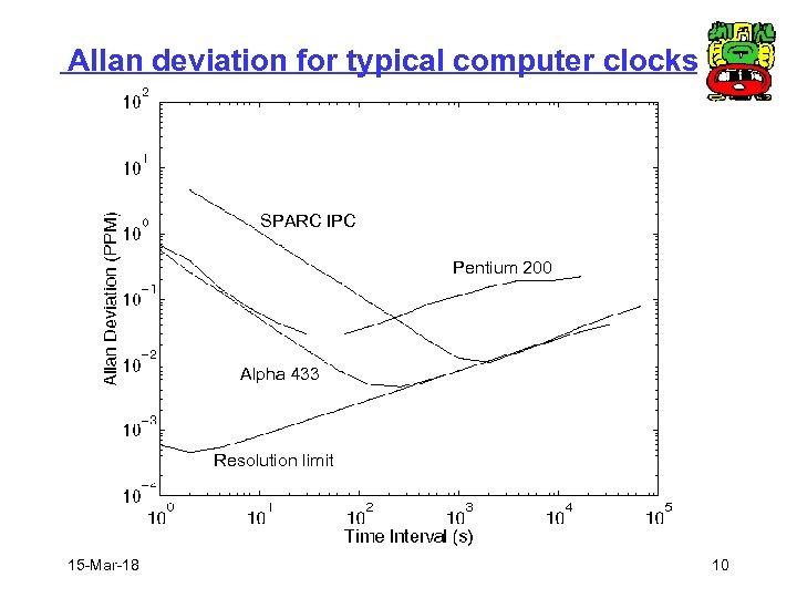 Allan deviation for typical computer clocks SPARC IPC Pentium 200 Alpha 433 Resolution limit