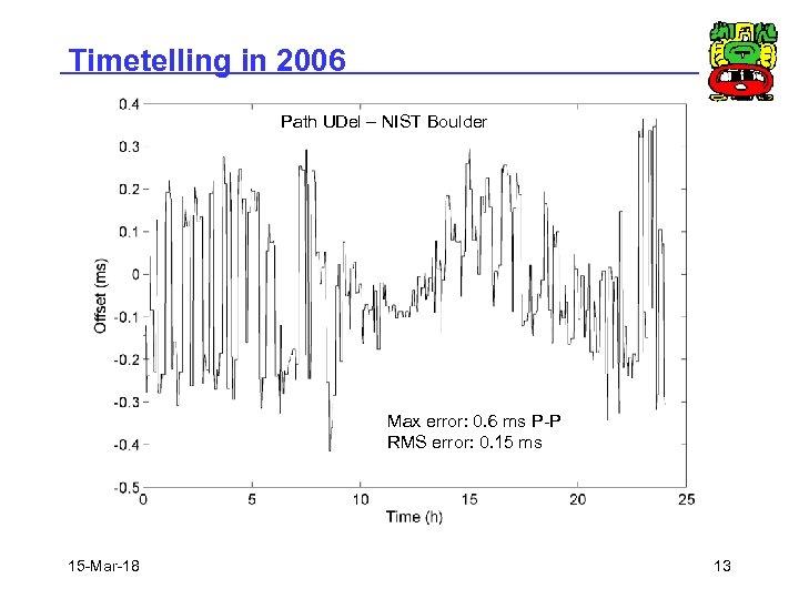 Timetelling in 2006 Path UDel – NIST Boulder Max error: 0. 6 ms P-P
