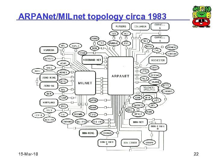 ARPANet/MILnet topology circa 1983 15 -Mar-18 22