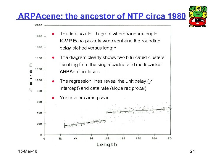 ARPAcene: the ancestor of NTP circa 1980 l This is a scatter diagram where