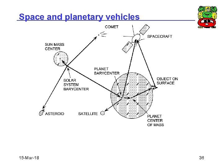 Space and planetary vehicles 15 -Mar-18 36
