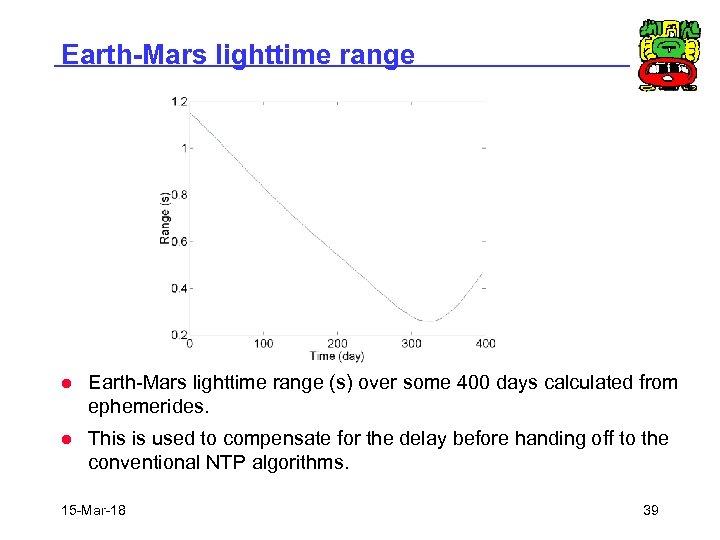 Earth-Mars lighttime range l Earth-Mars lighttime range (s) over some 400 days calculated from