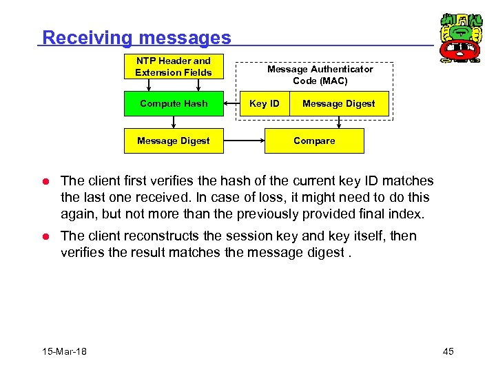 Receiving messages NTP Header and Extension Fields Compute Hash Message Digest Message Authenticator Code