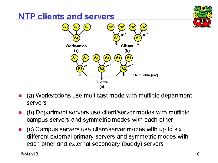 NTP clients and servers S 3 S 3 S 2 S 4 S 2