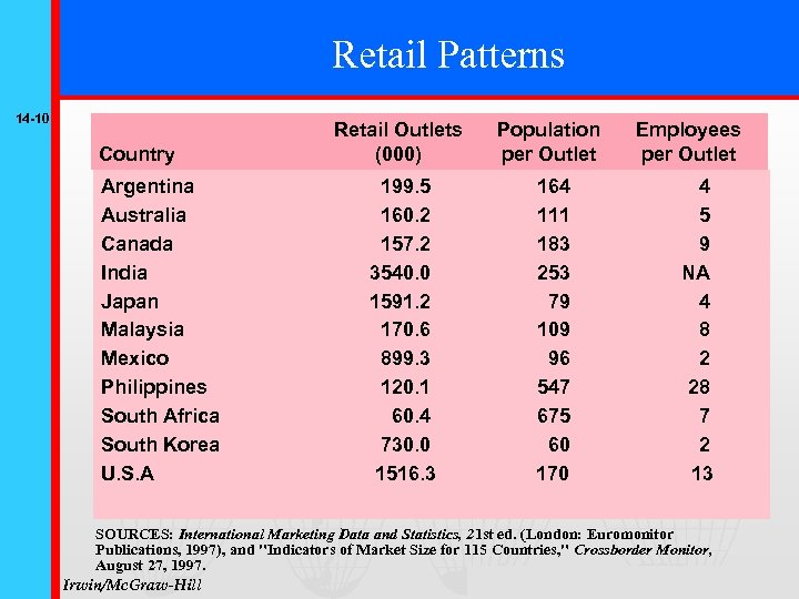 Retail Patterns 14 -10 Country Argentina Australia Canada India Japan Malaysia Mexico Philippines South