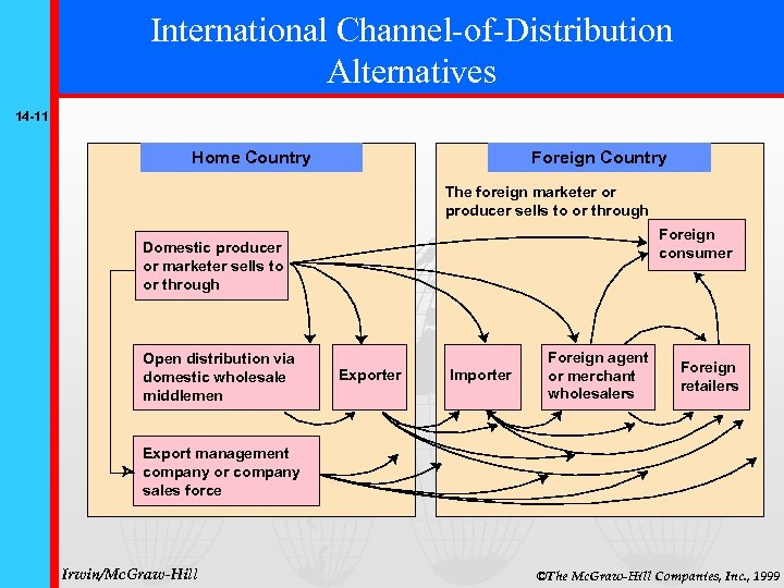 International Channel-of-Distribution Alternatives 14 -11 Home Country Foreign Country The foreign marketer or producer
